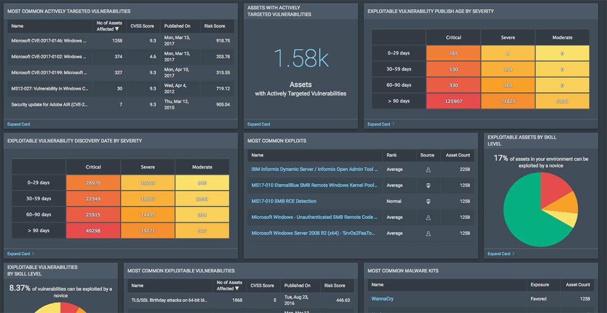 Consigli dai clienti Rapid7 per i primi 90 giorni di InsightVM