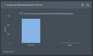 Assets-by-Operating-System