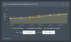 New-vs.-Remediated-Vulnerabilities-Over-Time