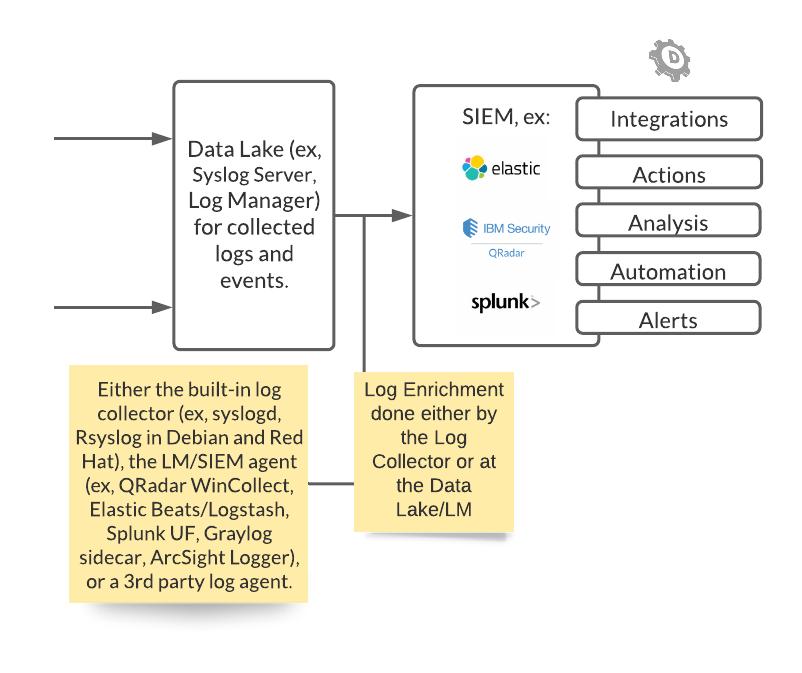 Aumenta la visibilità dei server DNS Linux con la Log Collection