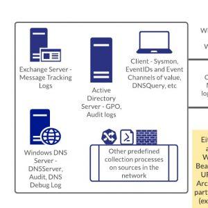 Massimizzare le difese con Windows DNS Logging